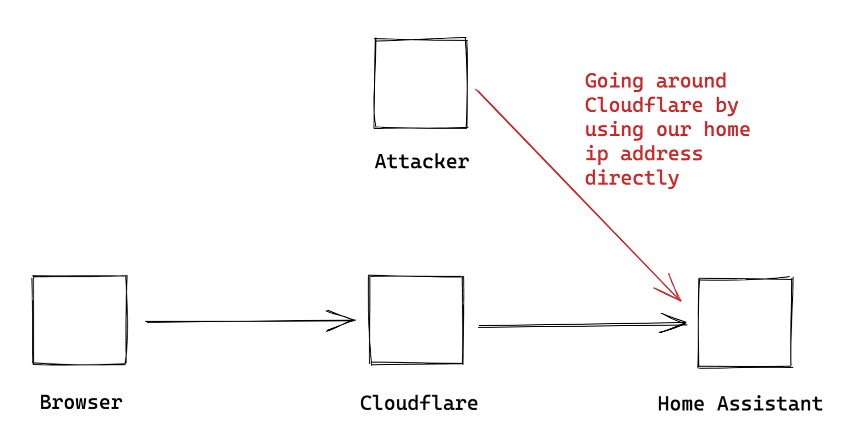 Attacker avoiding Cloudflare